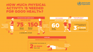WHO Physical activity